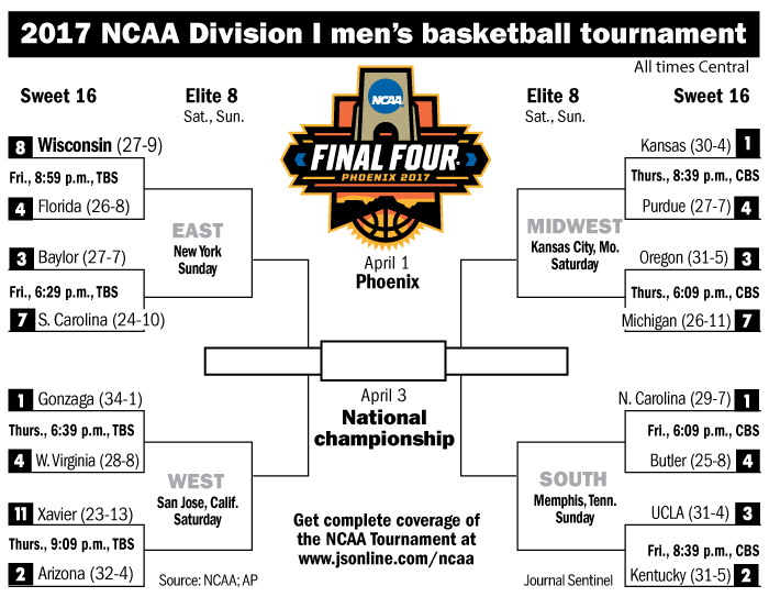 What you need to know about the Sweet 16