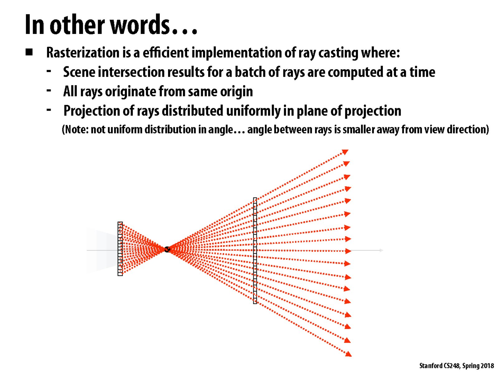 hight resolution of ray diagram interactive
