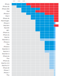 Ios eligibility by device also how long do iphones and ipads stay fresh wsj rh graphicsj