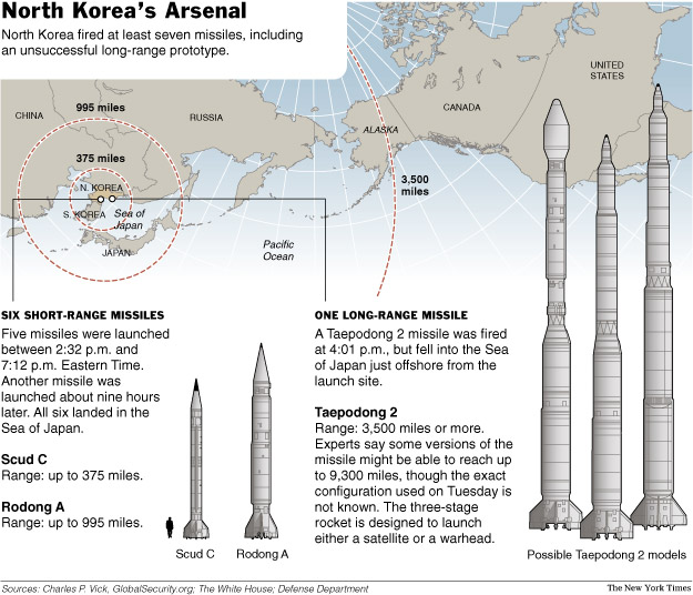North Korea's Arsenal