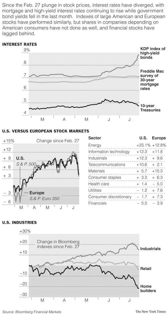 Markets NYT Interest Rates graphics Images Graphs