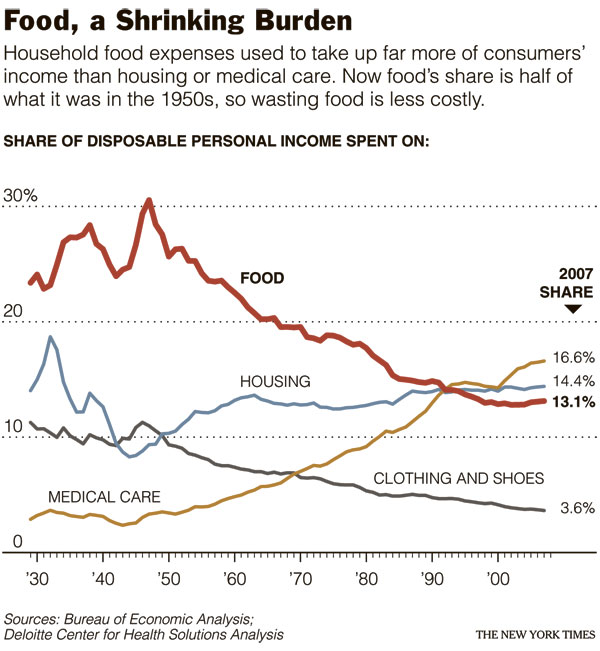 Food, a Shrinking Burden
