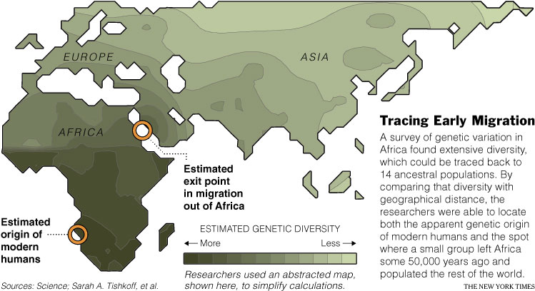 Tracing Early Migration