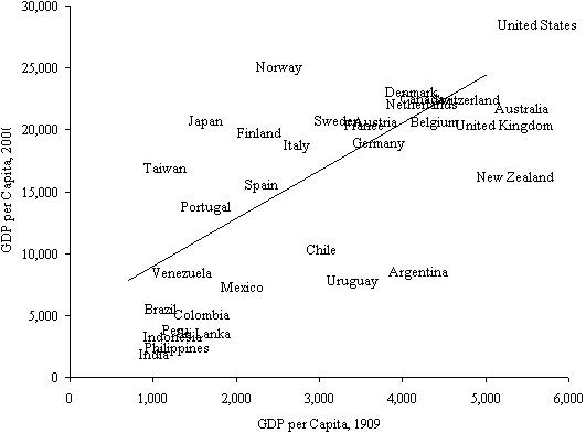 Relación PIB per capita 2000 y 1909 (Fuente: www.nytimes.com)