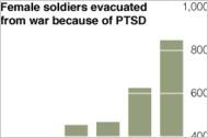 Trauma From War