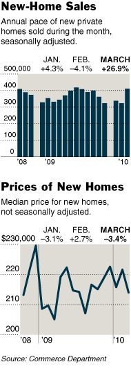 Sales of New Homes Soar With Help of Tax Credit -- Courtesy of The New York Times