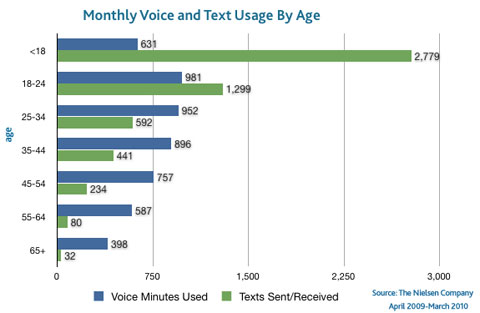 number of text messages a month