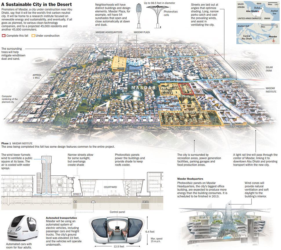 Masdar graphic