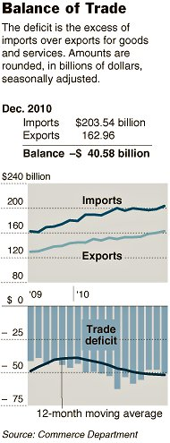 US Trade Balance (Image source and courtesy - nytimes.com).