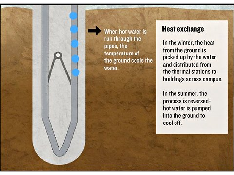 A geothermal heat pump uses the earth as a heat source when operating in heating mode in the winter, and as a heat sink when operating in cooling mode in the summer.