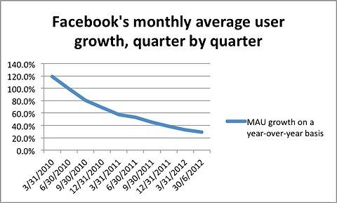 Nader Nazemi-Facebook Monthly Average User Decline