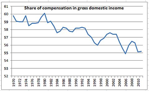 Compensation Share of GDP