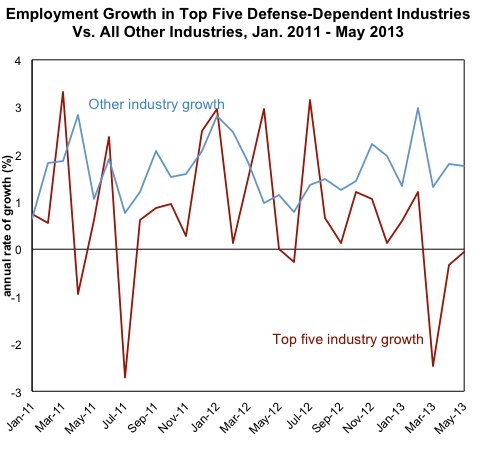 Source: Bureau of Labor Statistics. Numbers are seasonally adjusted, and change is expressed at an annual rate. May is the most recent month for which seasonally adjusted data are available for the smaller defense-sensitive industries.