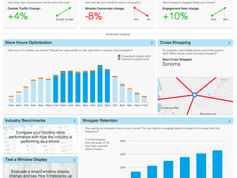 Euclid Analytics' tools show how rich the data from tracking people's behaviors can be.