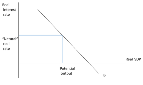Figure 1: Normal monetary policy