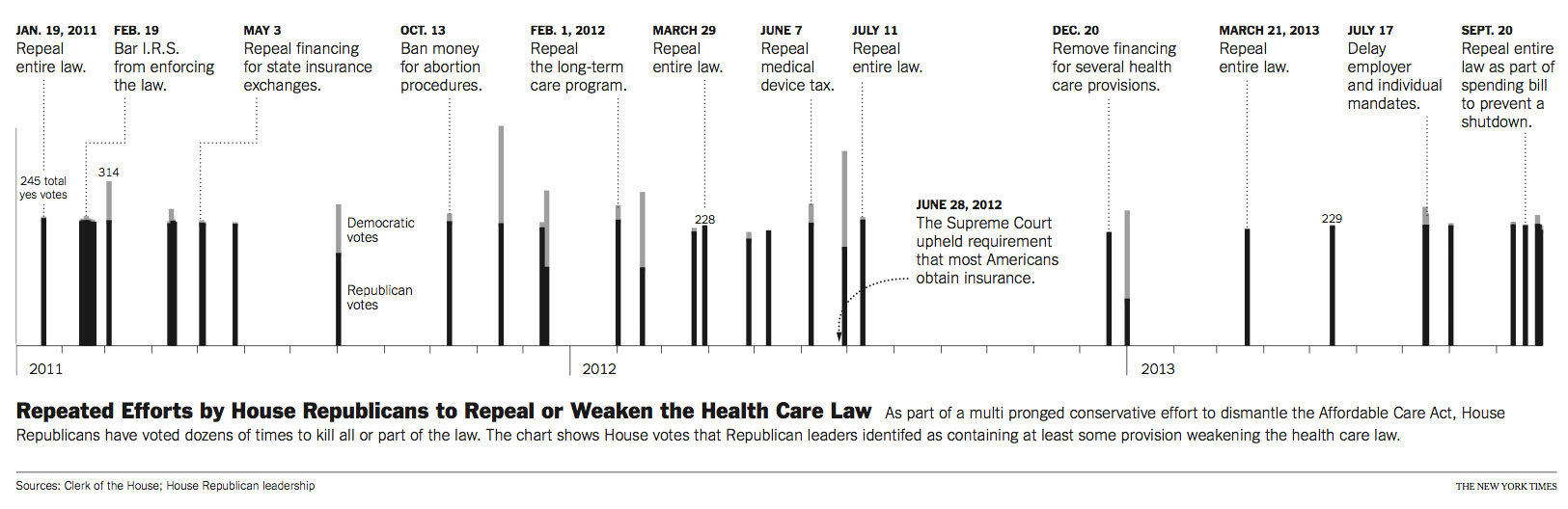 House Republican Efforts to Repeal or Weaken the Health