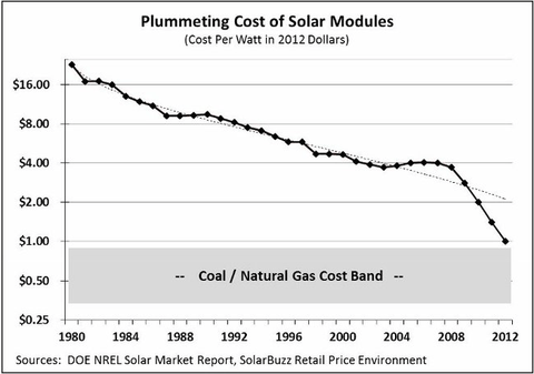 Plummeting Cost of Solar Modules