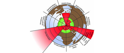 """A diagram from a 2009 analysis of """"planetary boundaries"""" showed humans were already hitting limits (red denotes danger zones)."""