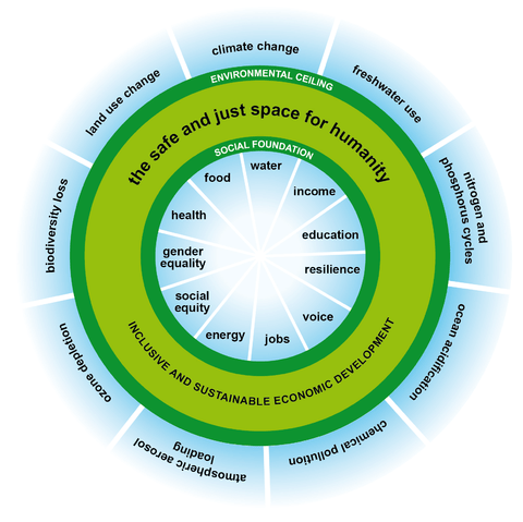 "In 2011, <a href=""http://www.oxfam.org/en/research/safe-and-just-space-humanity"">Kate Raworth</a> at the aid group Oxfam proposed a framework for safe and just human advancement illustrated as a doughnut-shaped zone."