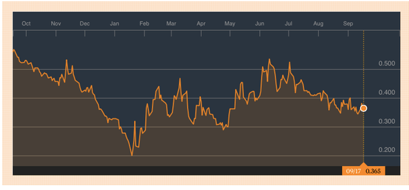 Japan 10-year bond