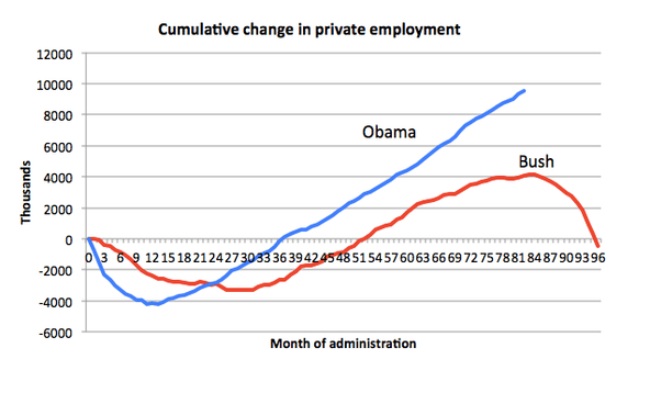 private employment under Obama Bush