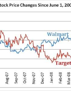 Dow jones industrial average data chart also ny times stock price history coin exchange brighton rh kingperdodis