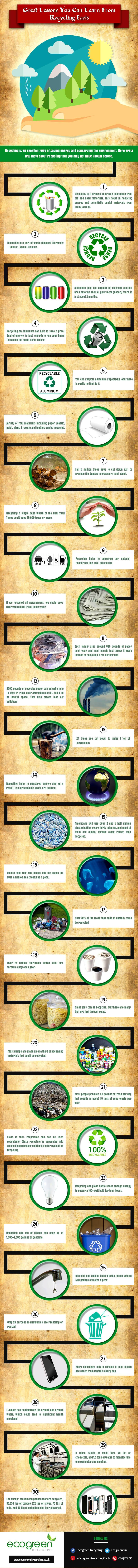30 Great Lessons You Can Learn From Recycling Facts - Infographic