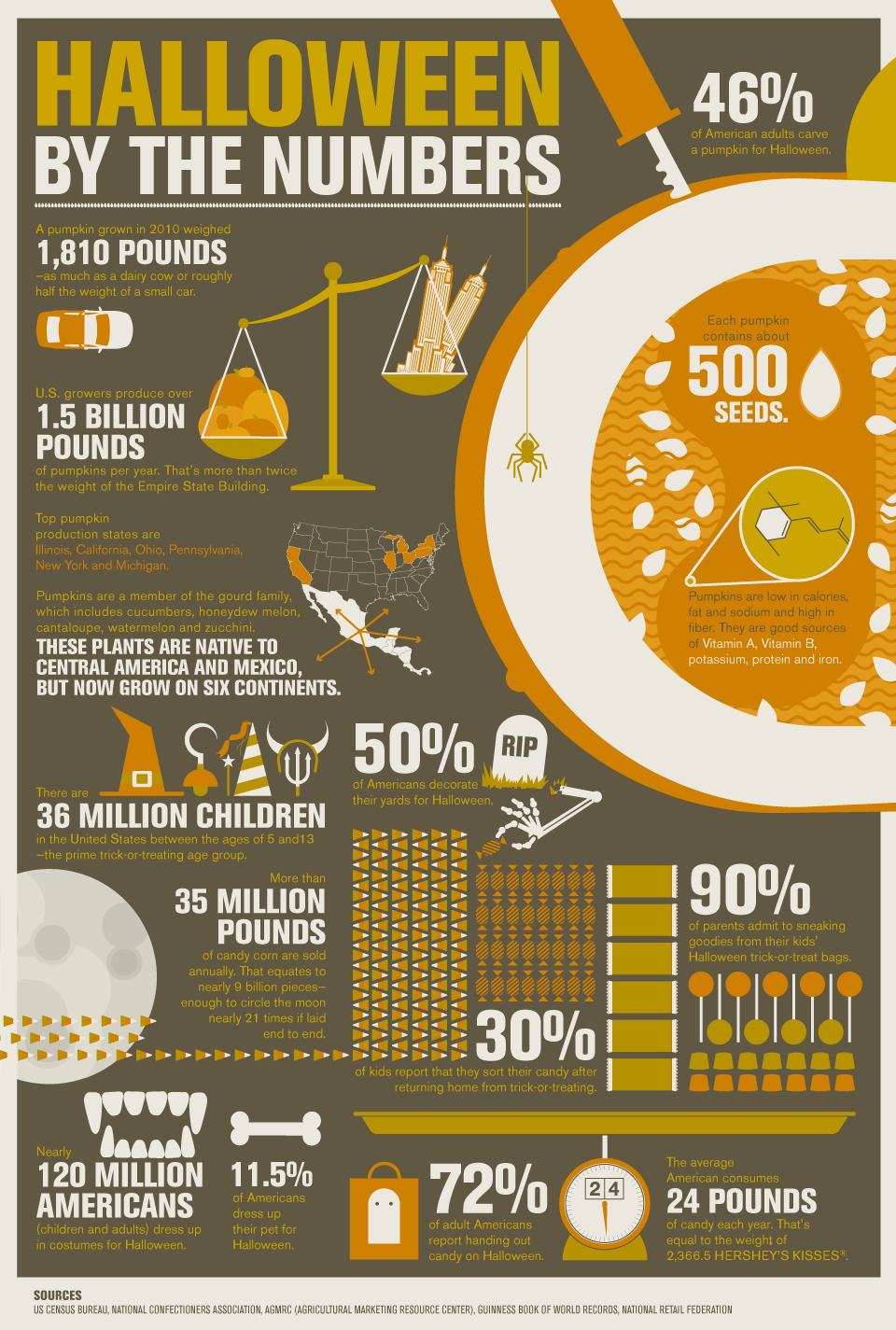 lets-understand-halloween-with-a-few-stats