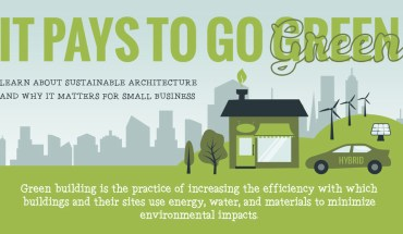 What Is Sustainable Architecture? And Why Does It matter? - Infographic