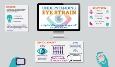 How The Digital World Is Impacting Your Vision