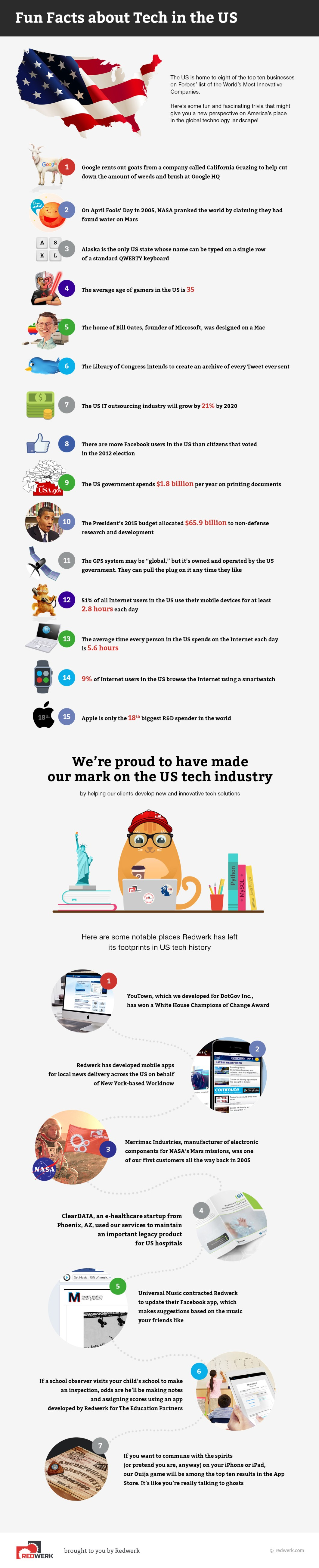 Interesting Things You Did Not Know About Tech in The US