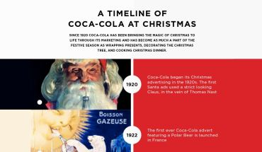 Christmas Coke Ads From 1920 To 2016 - Infographic