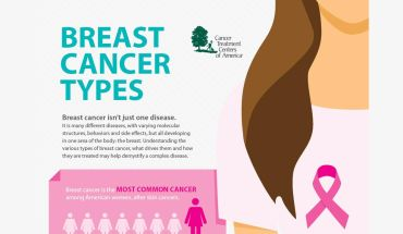 What Are The Different Kinds Of Breast Cancer? Infographic