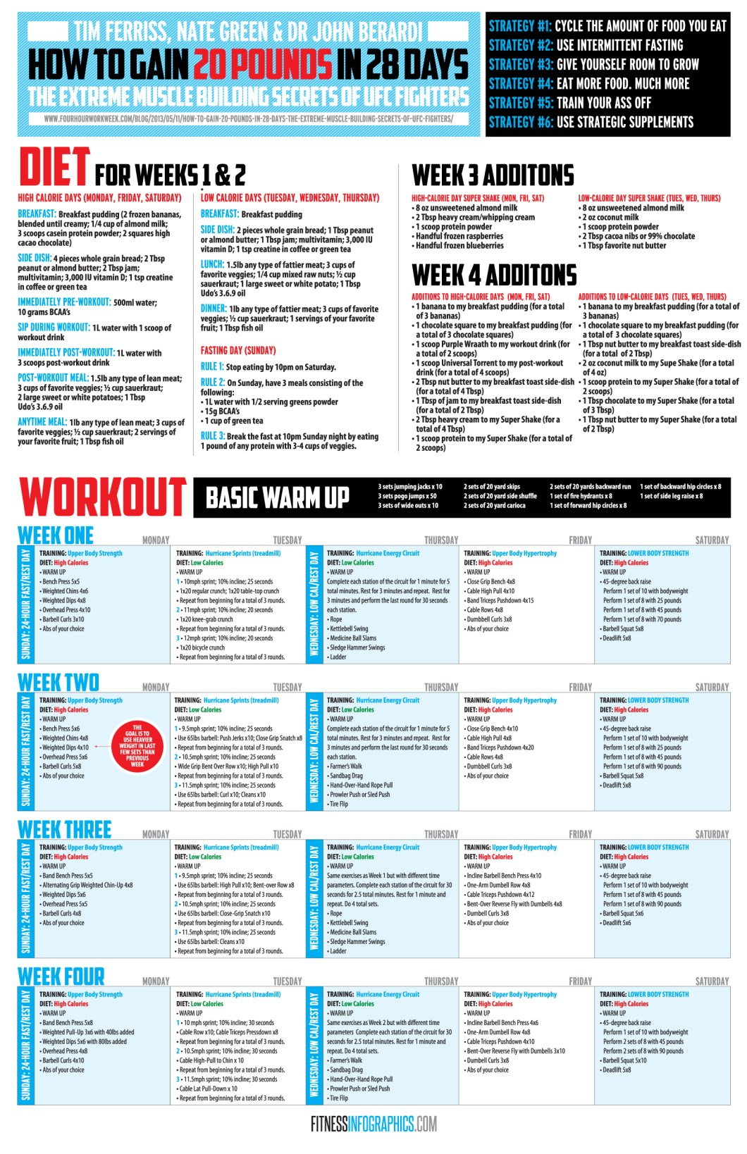 Gain 20 Pounds in 28 Days - Infographic