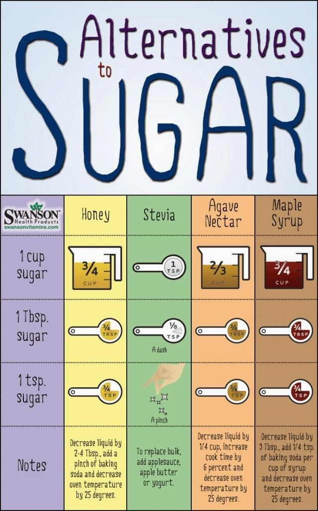 4 Replacements for Sugar - Infographic