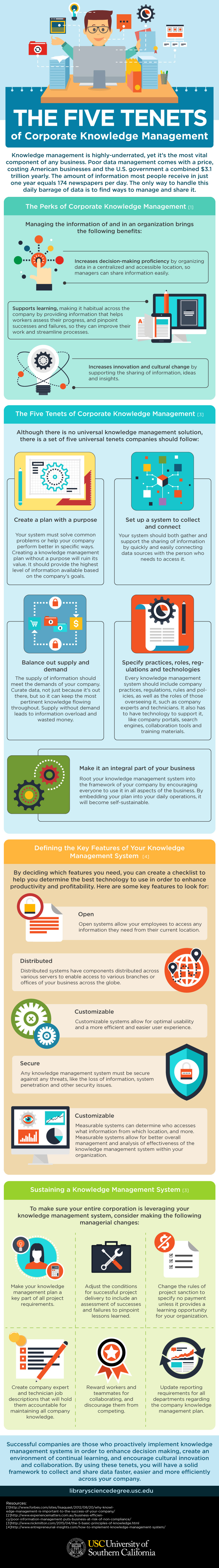 A Guide To Corporate Knowledge Management - Infographic
