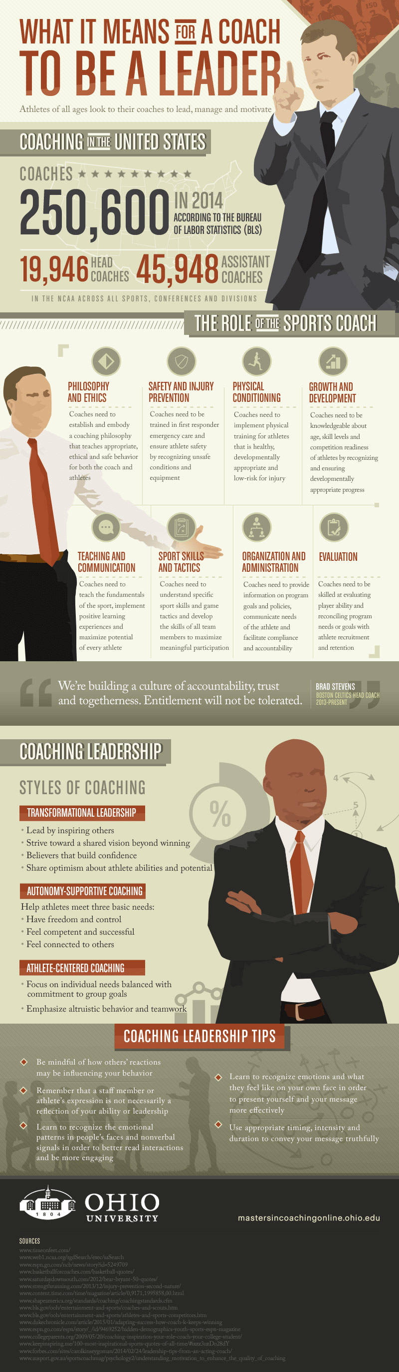 Coaches Are The Greatest Leaders - Infographic