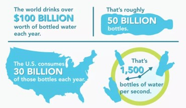 Dispose The Idea Of Buying A Disposable Water Bottle - Infographic