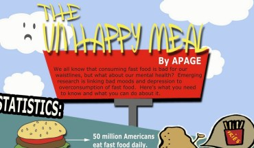 Fast Food is Interlinked With Depression! - Infographic