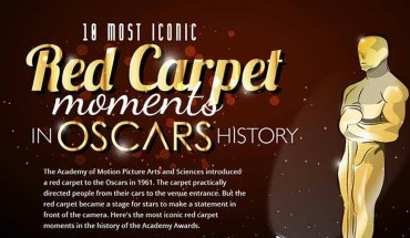 Oscars Red Carpet Moments That are ICONIC - Infographic