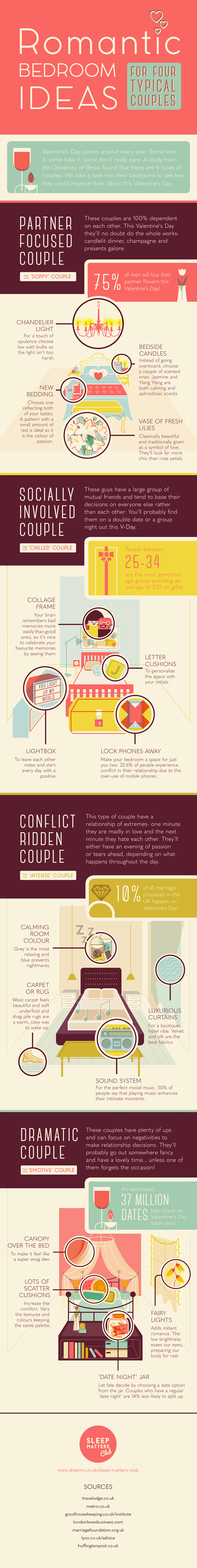 4 Types of Couples and Romantic Décor Ideas for Their Bedrooms - Infographic