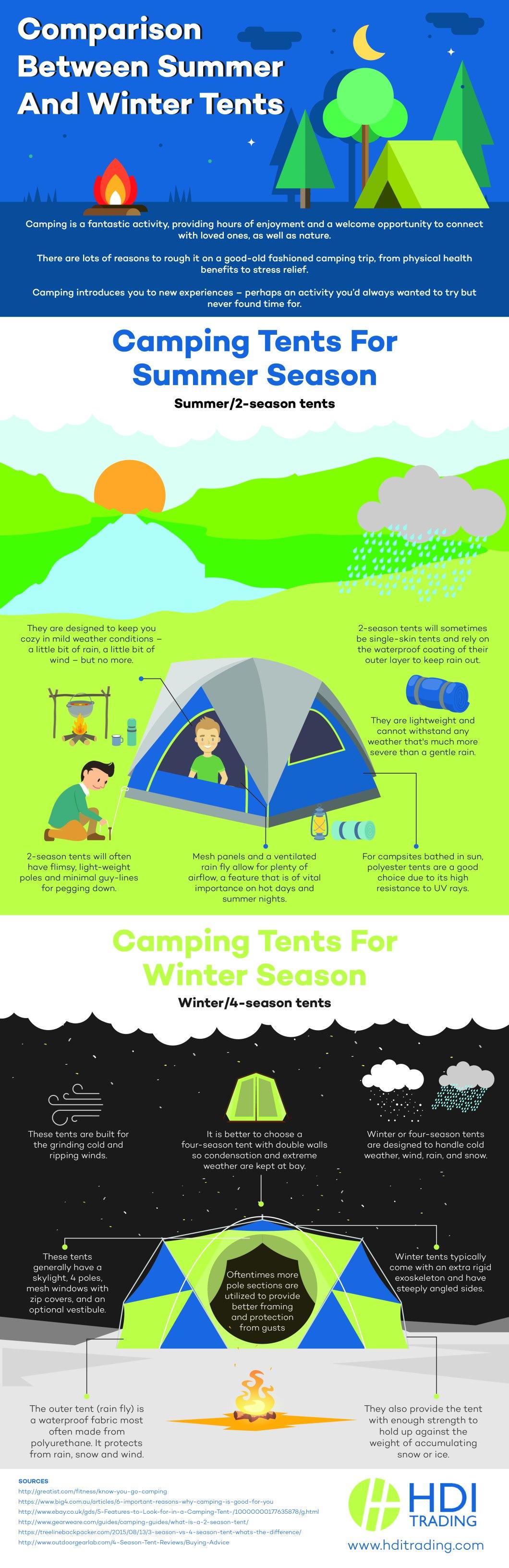 Summer Tents vs Winter Tents - Infographic