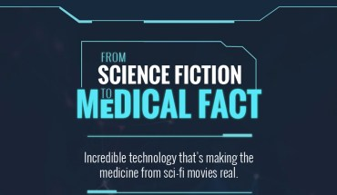 Medicine Technology Inspired By Sci-Fi Movies - Infographic