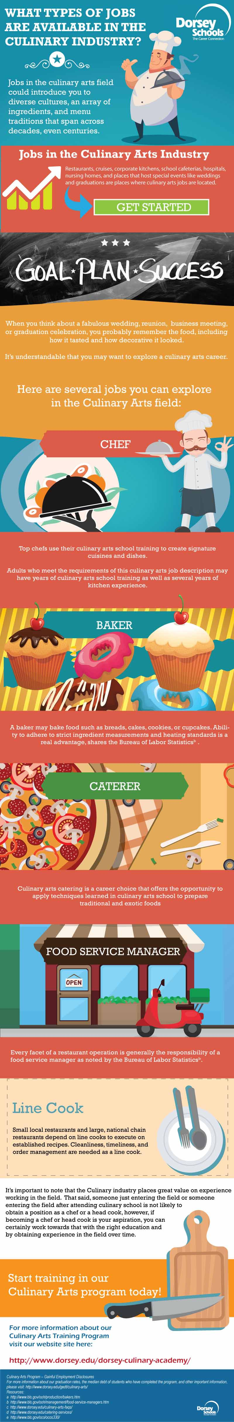 Culinary Job Opportunities Available For You - Infographic