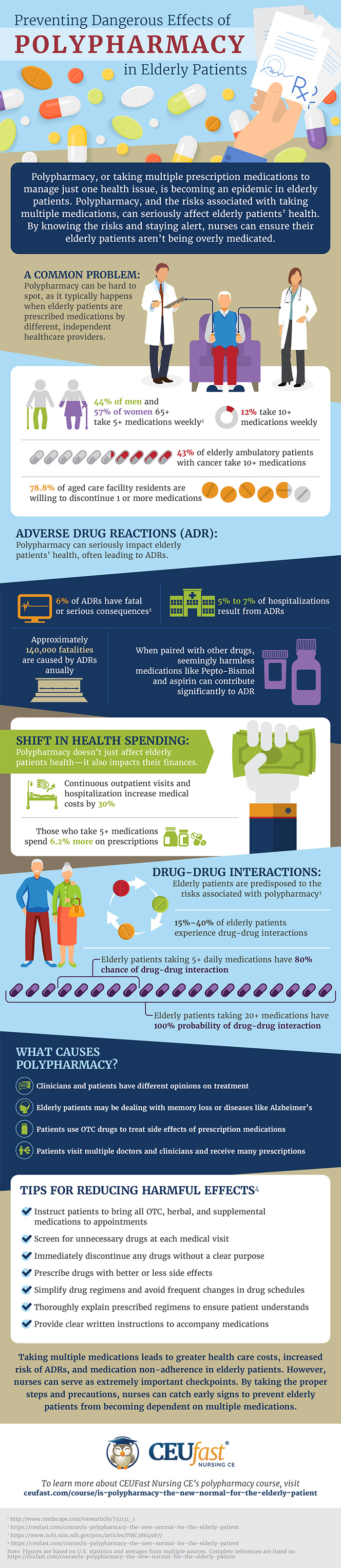 Elderly Patients' Guide To Dealing With The Effects Of Polypharmacy - Infographic