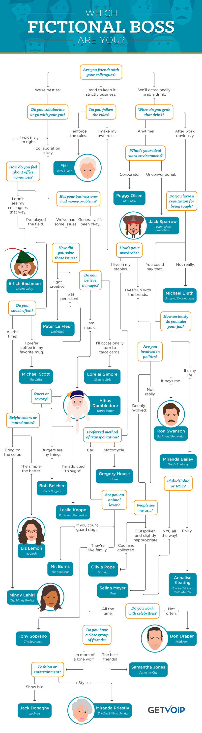 Find Out Which Fictional Boss You Are - Infographic