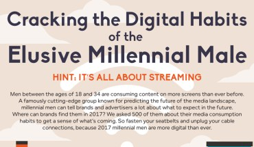Millennial Males And Their Digital Habits - Infographic