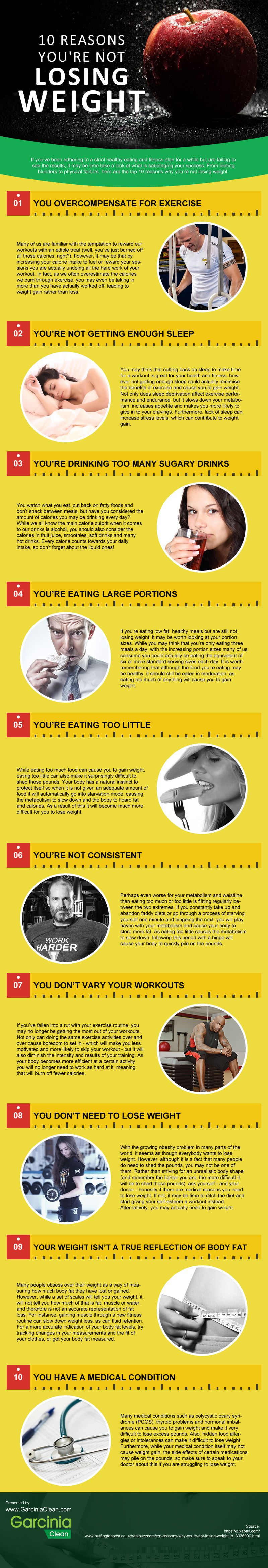 This Is Why You Aren't Reaching Your Fitness Goals - Infographic
