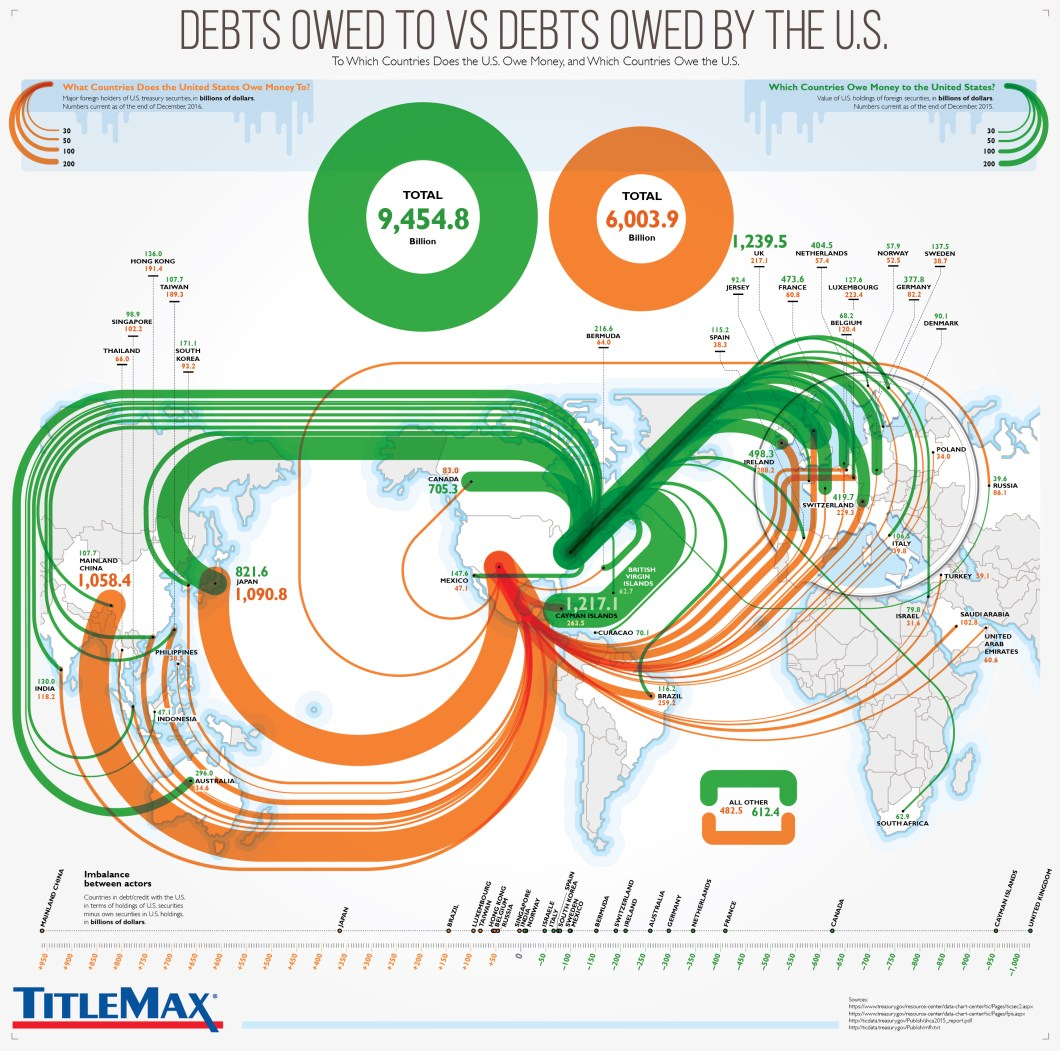 You'd Be Shocked To Know How Much Money Is Owed By And To USA - Infographic