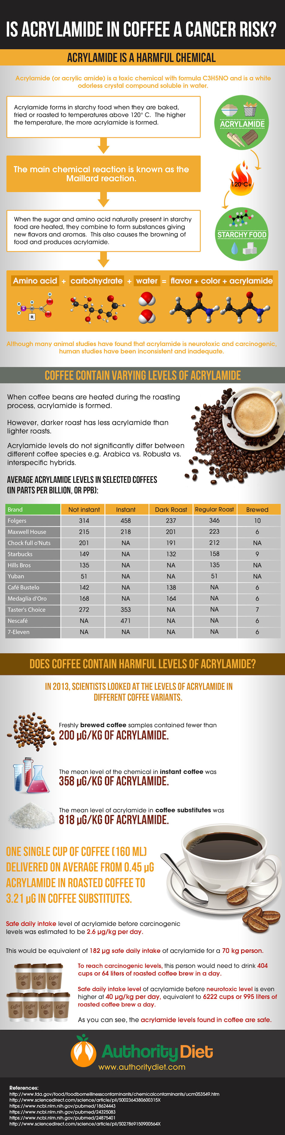 Is Coffee Slowly Killing You? - Infographic